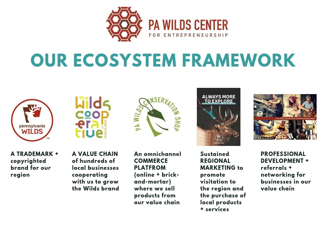 Image of the PA Wilds Entrepreneurial Ecosystem framework